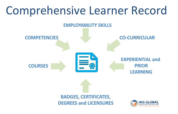 Model of Comprehensive Learner Record