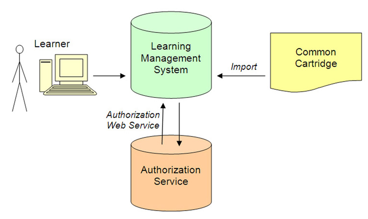 Learner Use and Authorization