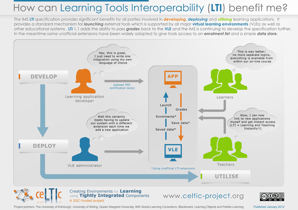 How Can LTI Benefit Me?