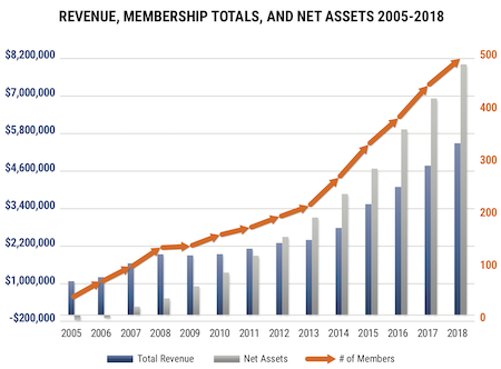 IMS Global Revenue and Member Growth Chart 2005-2018