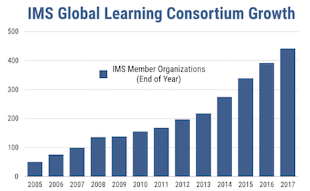 IMS Global Member Growth Chart 2005-2017