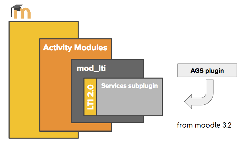 Assignment and Grade Services subplugin to Moodle