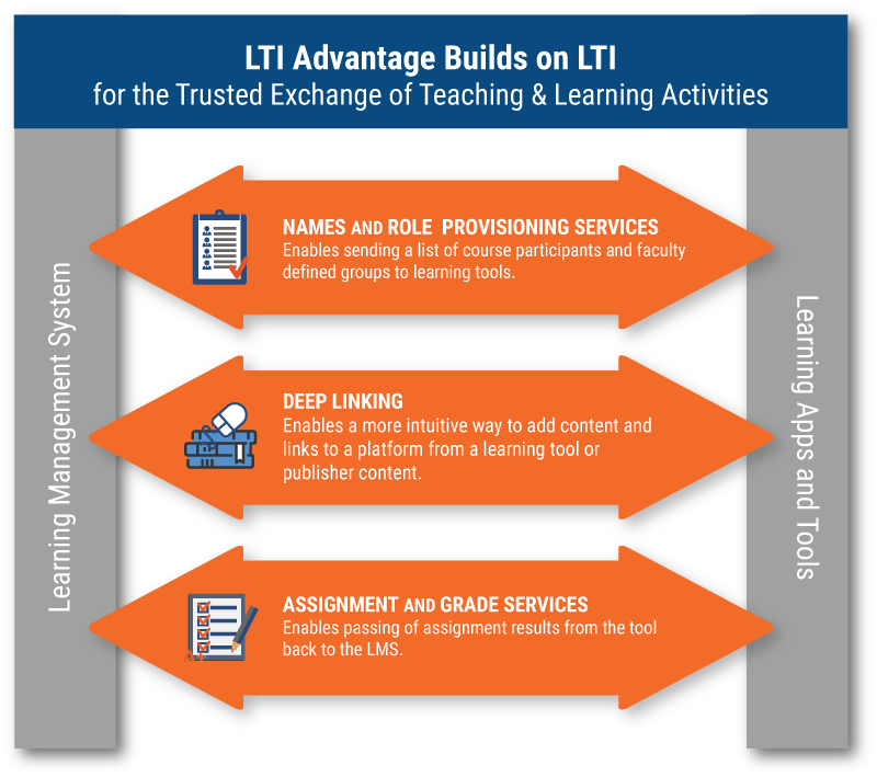 LTI Advantage Builds on LTI